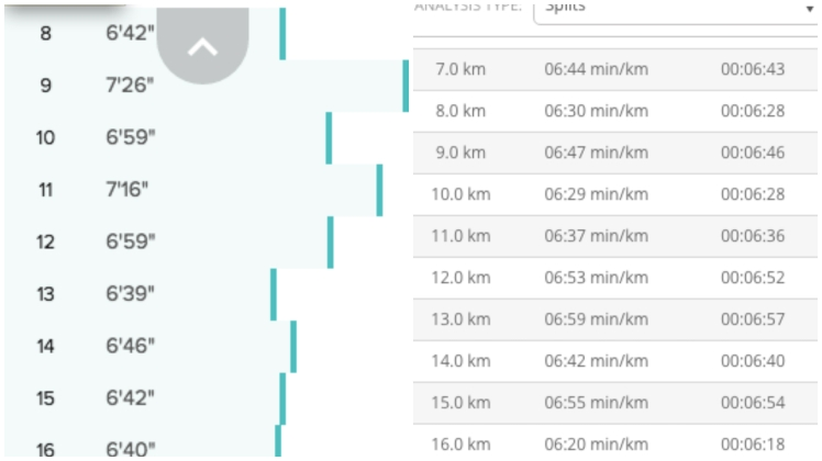 8 - 16km splits