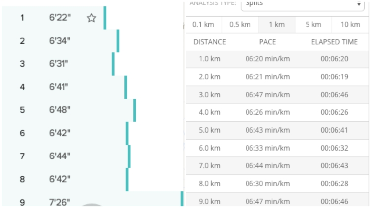 First 9 km splits