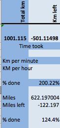 1001km in 2015